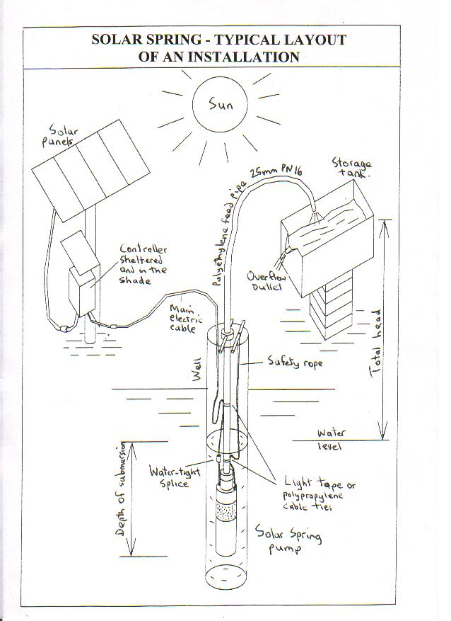 T E MANNING, NETHERLANDS, ADVANCED SOLAR AND HAND PUMPING